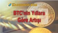 Bitcoin BTC Yıllara Göre Artış Grafiği